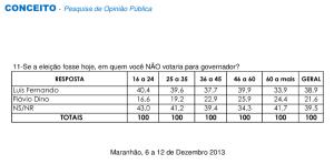 Luís Fernando continua com a maior rejeição entre os candidatos.